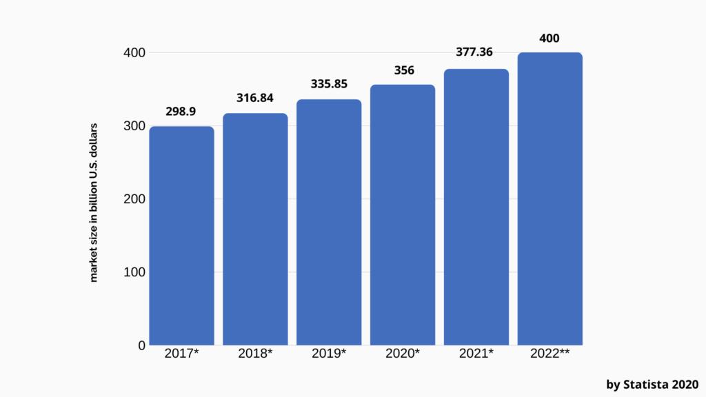 Top Food & Beverage Industry Trends in 2020